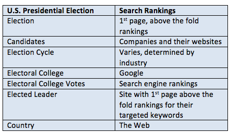 Baseline Similarities Between the Election and Website Search Engine Rankings