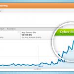 Cyber Monday Traffic